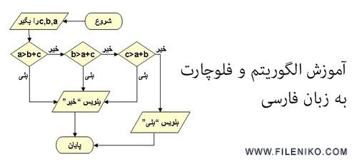 دانلود فیلم آموزش الگوریتم و فلوچارت به زبان فارسی