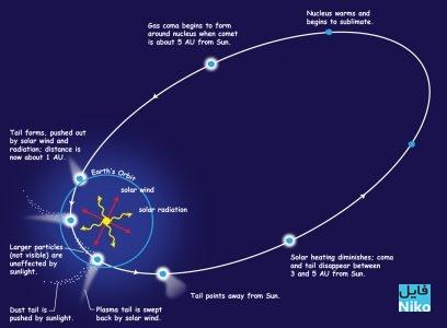 چگونگی به وجود آمدن یک دنباله دار از سایت ناسا The Universe