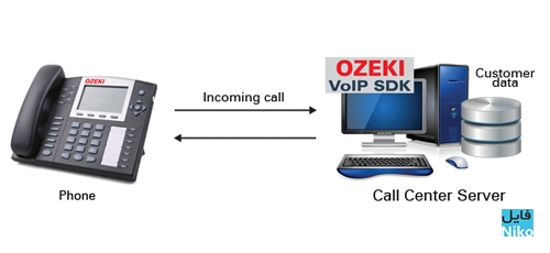 OZEKI VoIP SIP SDK